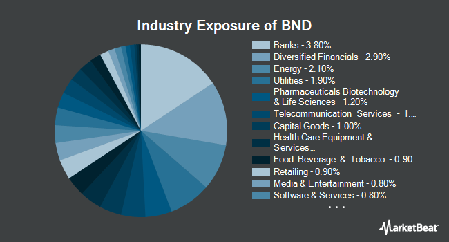 Industry Exposure of Vanguard Total Bond Market ETF (NASDAQ:BND)