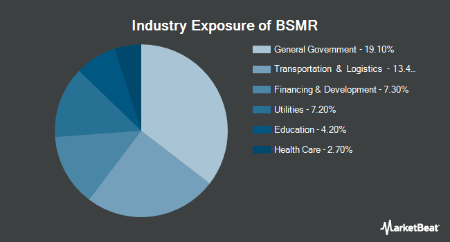 Industry Exposure of Invesco BulletShares 2027 Municipal Bond ETF (NASDAQ:BSMR)