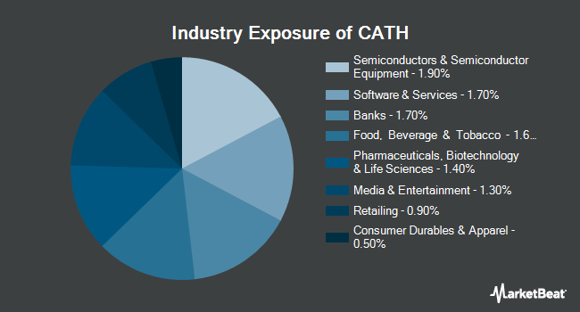 Industry Exposure of Global X S&P 500 Catholic Values ETF (NASDAQ:CATH)