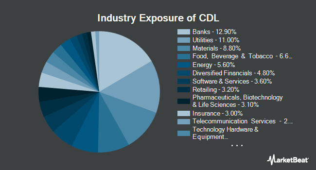 Industry Exposure of VictoryShares US Large Cap High Div Volatility Wtd ETF (NASDAQ:CDL)