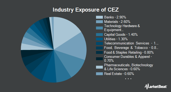 Industry Exposure of VictoryShares Emerging Market Volatility Wtd ETF (NASDAQ:CEZ)