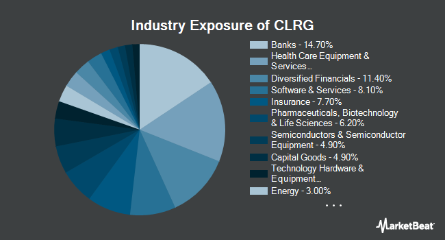 Industry Exposure of IQ Chaikin US Large Cap ETF (NASDAQ:CLRG)