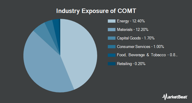 Industry Exposure of iShares Commodities Select Strategy ETF (NASDAQ:COMT)