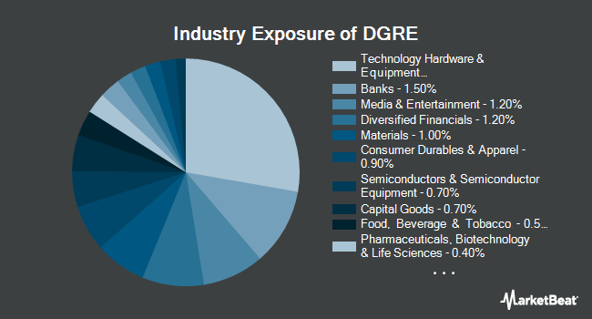 Industry Exposure of WisdomTree Emerging Markets Quality Dividend Growth Fund (NASDAQ:DGRE)