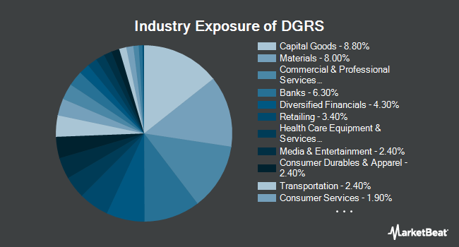 Industry Exposure of WisdomTree U.S. SmallCap Quality Dividend Growth Fund (NASDAQ:DGRS)