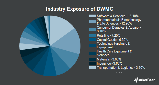 Industry Exposure of AdvisorShares Dorsey Wright Micro-Cap ETF (NASDAQ:DWMC)