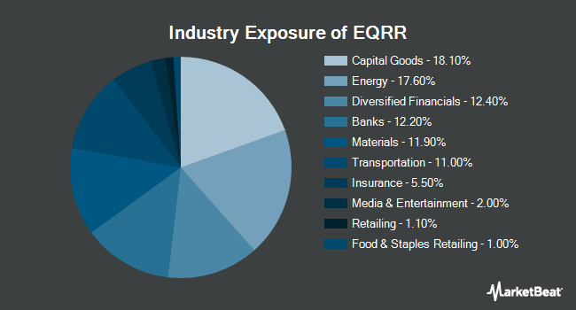 Industry Exposure of Proshares Equities For Rising Rates ETF (NASDAQ:EQRR)