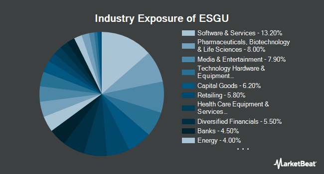 Industry Exposure of iShares MSCI USA ESG Optimized ETF (NASDAQ:ESGU)
