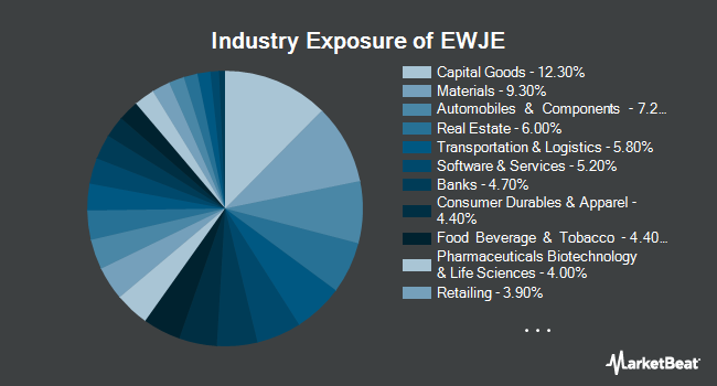 Industry Exposure of iShares MSCI Japan Equal Weighted ETF (NASDAQ:EWJE)