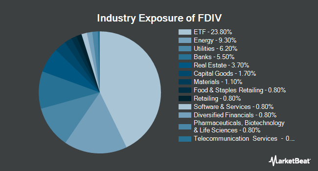 Industry Exposure of First Trust Strategic Income ETF (NASDAQ:FDIV)