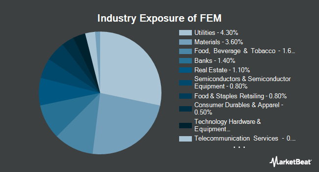 Industry Exposure of First Trust Emerging Markets AlphaDEX Fund (NASDAQ:FEM)