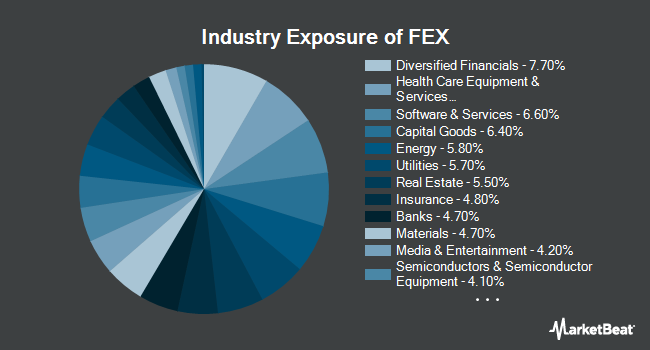 Industry Exposure of First Trust Large Cap Core AlphaDEX Fund (NASDAQ:FEX)