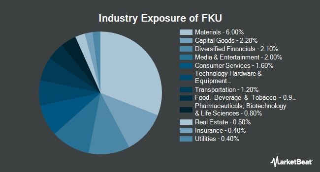 Industry Exposure of First Trust United Kingdom AlphaDEX Fund (NASDAQ:FKU)