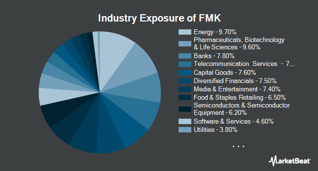 Industry Exposure of First Trust Mega Cap AlphaDEX Fund (NASDAQ:FMK)