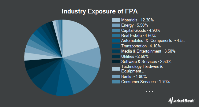 Industry Exposure of First Trust Asia Pacific ex-Japan AlphaDEX Fund (NASDAQ:FPA)