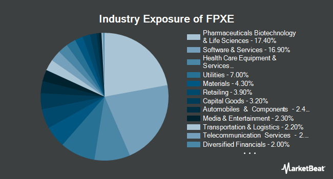 Industry Exposure of First Trust IPOX Europe Equity Opportunities ETF (NASDAQ:FPXE)