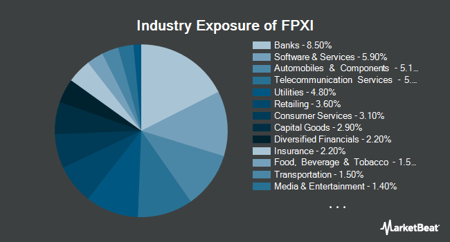 Industry Exposure of First Trust International IPO ETF (NASDAQ:FPXI)