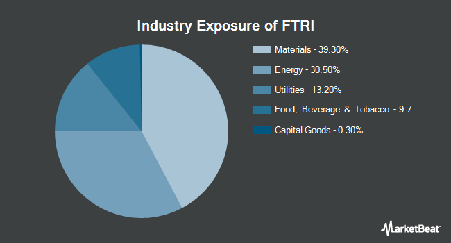 Industry Exposure of First Trust Indxx Global Natural Resources Income ETF (NASDAQ:FTRI)