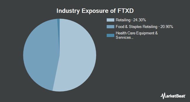 Industry Exposure of First Trust Nasdaq Retail ETF (NASDAQ:FTXD)