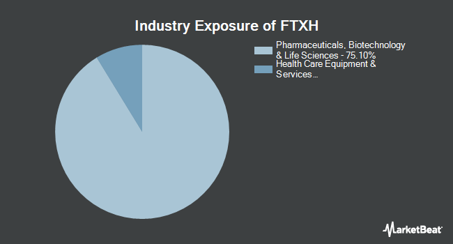 Industry Exposure of First Trust Nasdaq Pharmaceuticals ETF (NASDAQ:FTXH)