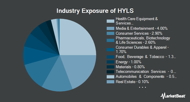 Industry Exposure of First Trust Exchange-Traded Fund IV First Trust Tactical High Yield ETF (NASDAQ:HYLS)