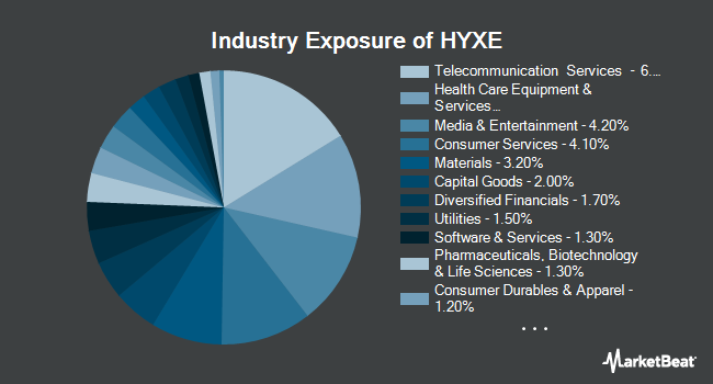 Industry Exposure of iShares iBoxx $ High Yield ex Oil & Gas Corporate Bond ETF (NASDAQ:HYXE)