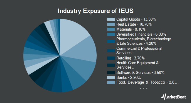 Industry Exposure of iShares MSCI Europe Small-Cap ETF (NASDAQ:IEUS)