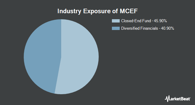 Industry Exposure of First Trust Municipal CEF Income Opportunity ETF (NASDAQ:MCEF)