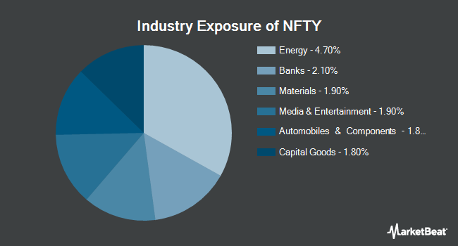 Industry Exposure of First Trust India NIFTY 50 Equal Weight ETF (NASDAQ:NFTY)