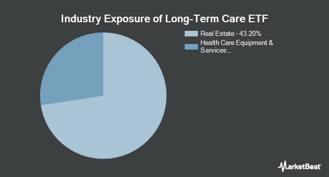 Industry Exposure of The Long-Term Care ETF (NASDAQ:OLD)