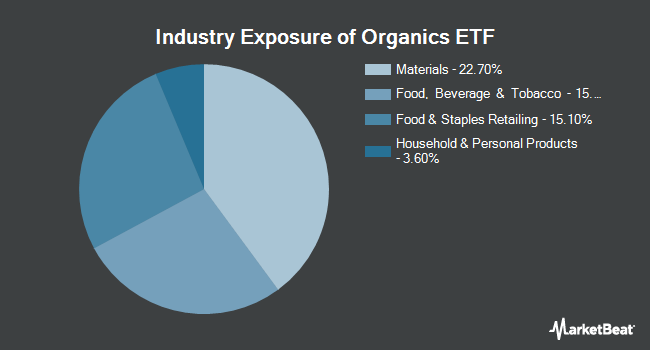 Industry Exposure of The Organics ETF (NASDAQ:ORG)