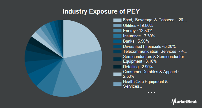 Industry Exposure of Invesco High Yield Equity Dividend Achievers ETF (NASDAQ:PEY)