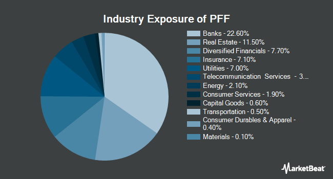 Industry Exposure of iShares US Preferred Stock ETF (NASDAQ:PFF)