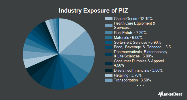 Industry Exposure of Invesco DWA Developed Markets Momentum ETF (NASDAQ:PIZ)