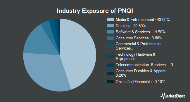 Industry Exposure of Invesco NASDAQ Internet ETF (NASDAQ:PNQI)