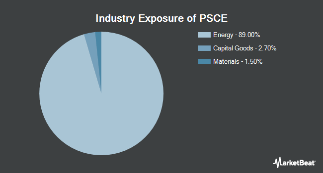 Industry Exposure of Invesco S&P SmallCap Energy ETF (NASDAQ:PSCE)