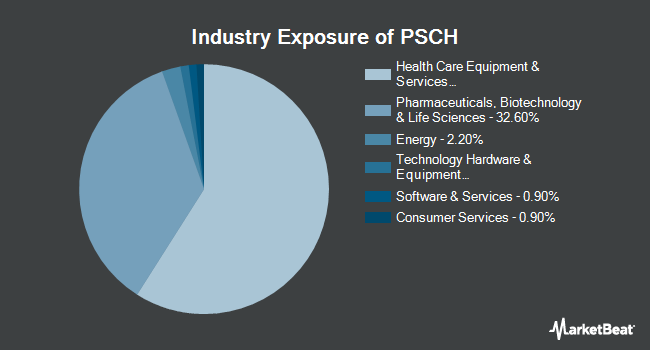 Industry Exposure of Invesco S&P SmallCap Health Care ETF (NASDAQ:PSCH)