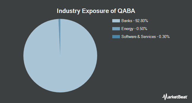 Industry Exposure of First Trust NASDAQ ABA Community Bank Index Fund (NASDAQ:QABA)