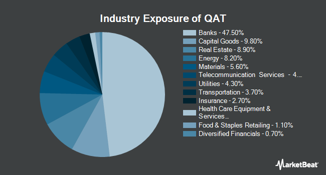 Industry Exposure of iShares MSCI Qatar Capped ETF (NASDAQ:QAT)