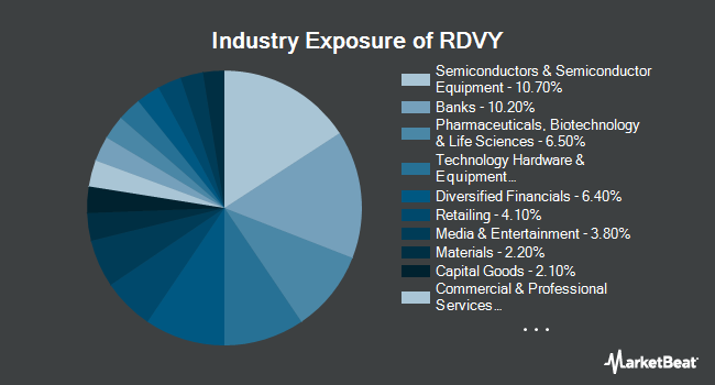 Industry Exposure of First Trust NASDAQ Rising Dividend Achievers (NASDAQ:RDVY)