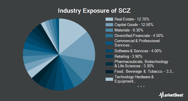 Industry Exposure of iShares MSCI EAFE Small-Cap ETF (NASDAQ:SCZ)