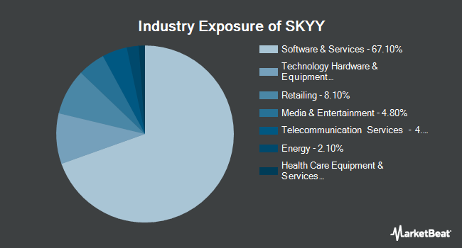 Industry Exposure of First Trust Cloud Computing ETF (NASDAQ:SKYY)