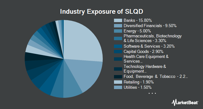 Industry Exposure of iShares 0-5 Year Investment Grade Corporate Bond ETF (NASDAQ:SLQD)