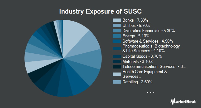 Industry Exposure of iShares ESG USD Corporate Bond ETF (NASDAQ:SUSC)