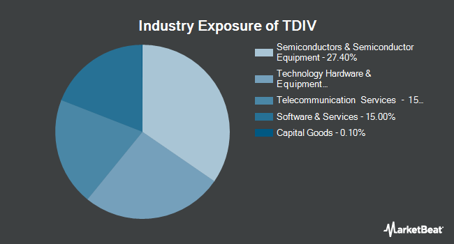 Industry Exposure of First Trust NASDAQ Technology Dividend Index Fund (NASDAQ:TDIV)