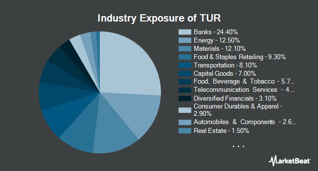 Industry Exposure of iShares MSCI Turkey ETF (NASDAQ:TUR)