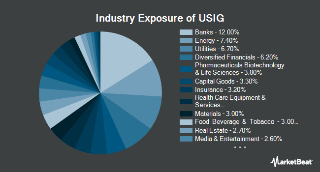 Industry Exposure of iShares Broad USD Investment Grade Corporate Bond ETF (NASDAQ:USIG)