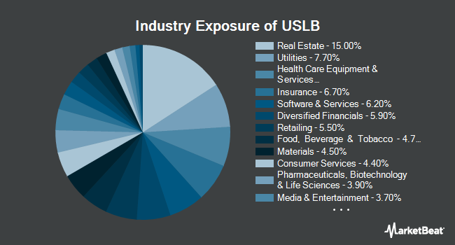 Industry Exposure of Invesco Russell 1000 Low Beta Equal Weight ETF (NASDAQ:USLB)