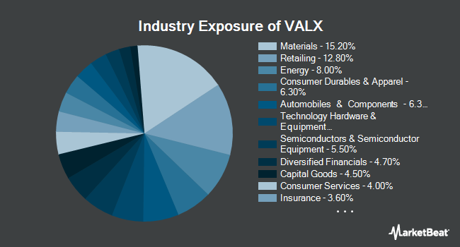 Industry Exposure of Validea Market Legends ETF (NASDAQ:VALX)