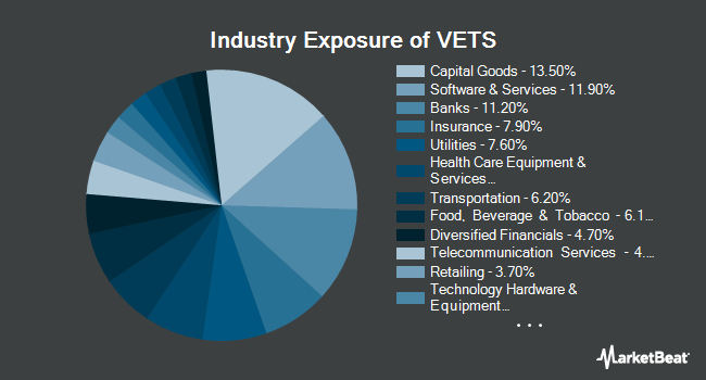 Industry Exposure of Pacer Military Times Best Employers ETF (NASDAQ:VETS)